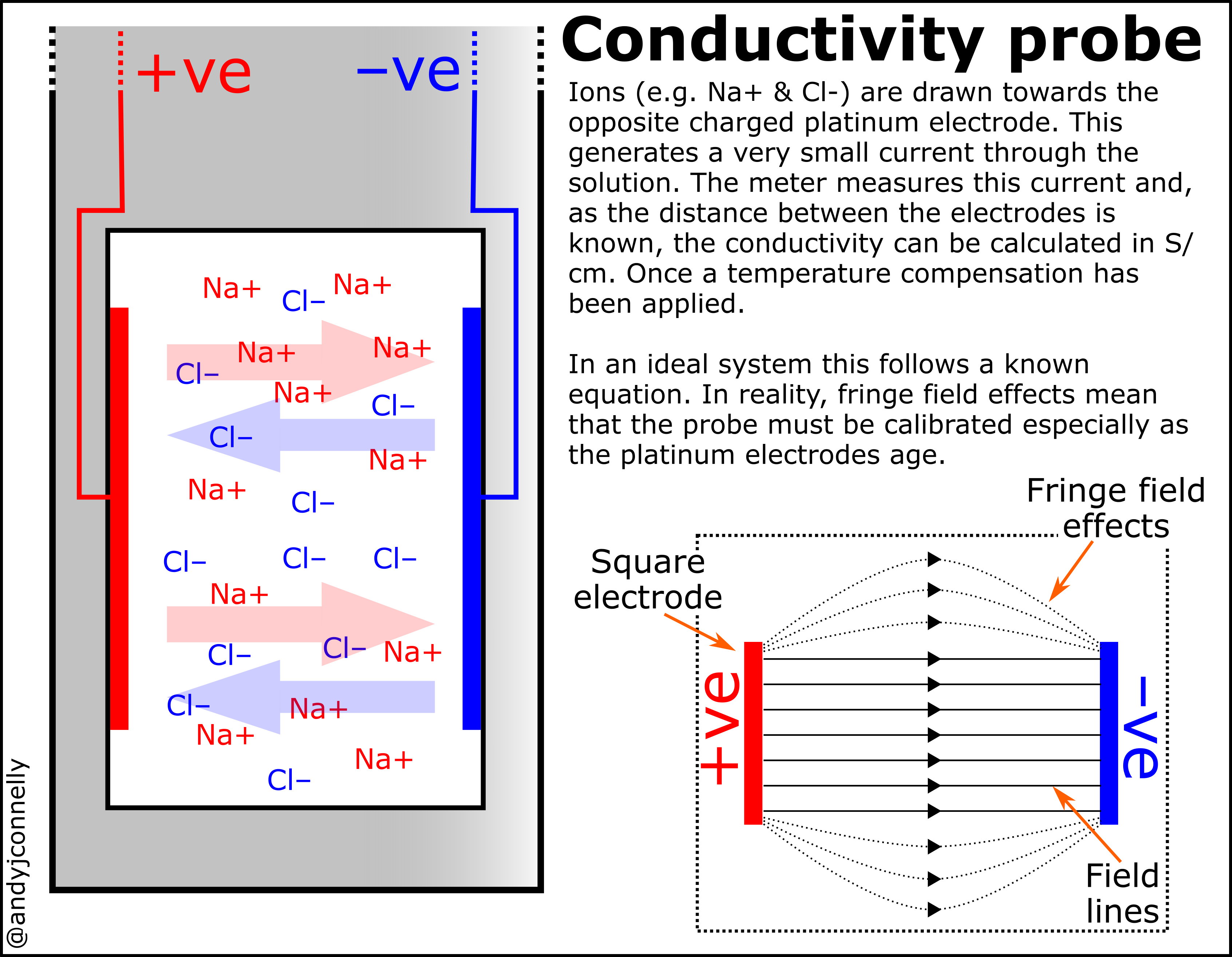 relationship between chloride and electrical conductivity